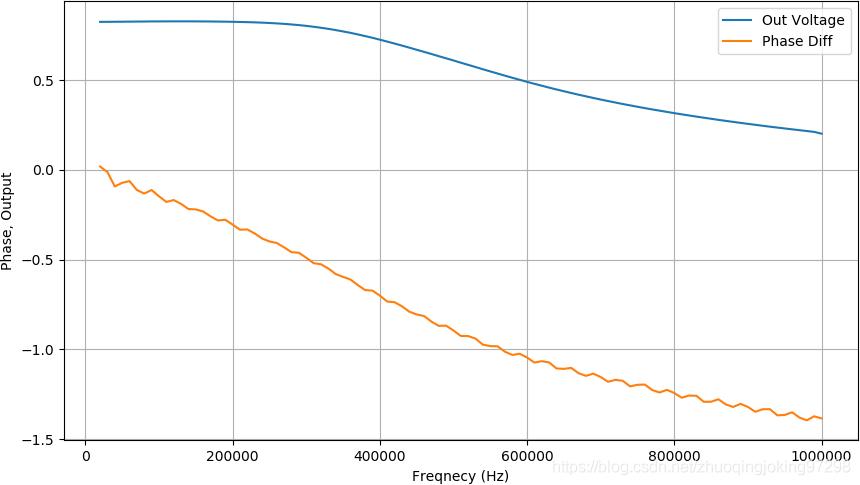 不同频率下输出的幅值以及相位差