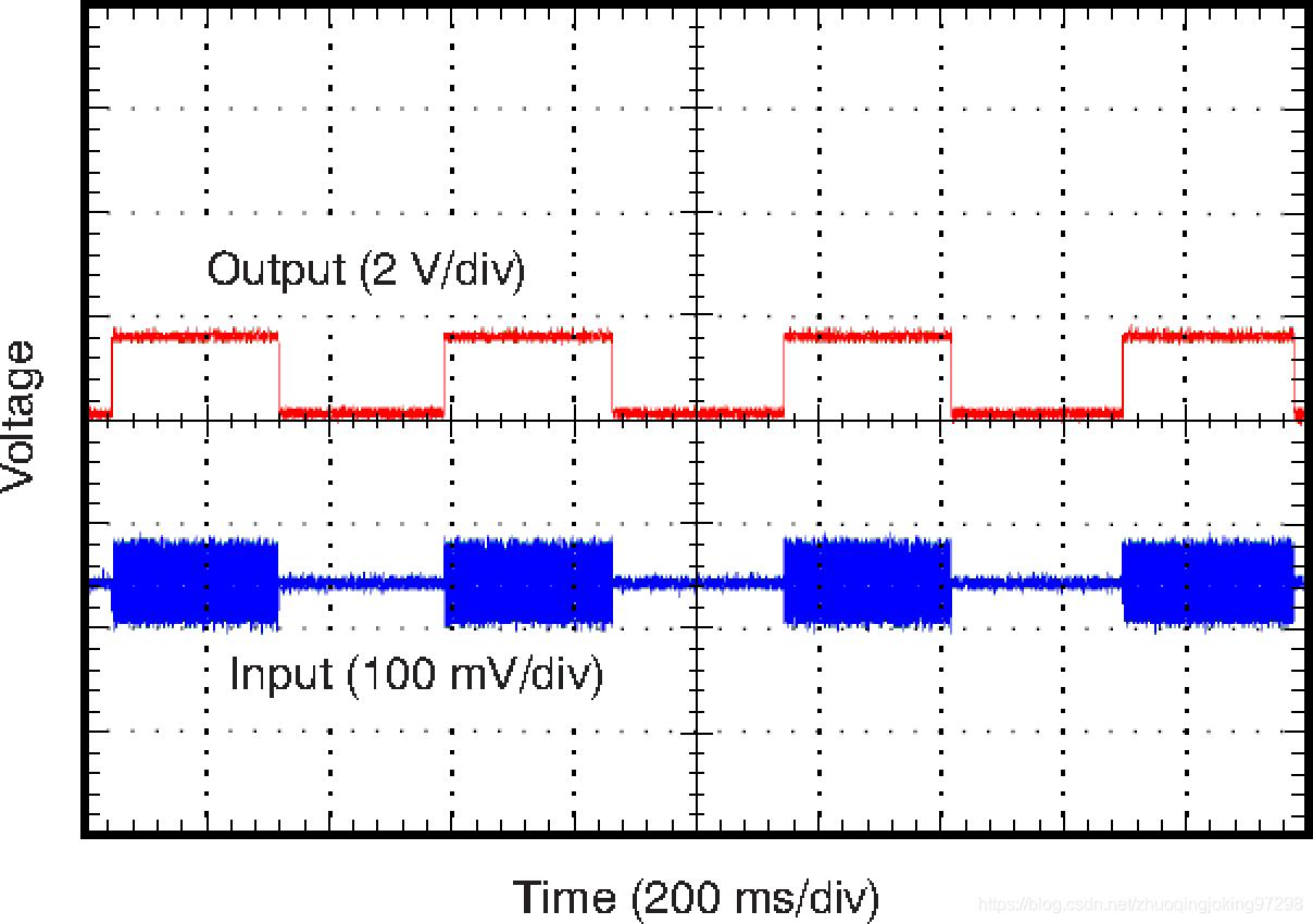 输入高频电磁干扰会引起输出直流电压变化