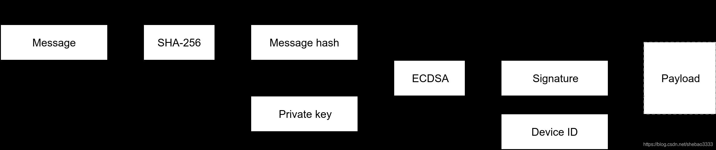 [外链图片转存失败,源站可能有防盗链机制,建议将图片保存下来直接上传(img-7Mrimgpt-1580862797776)(ethereum-iot-device-management/sign.png)]