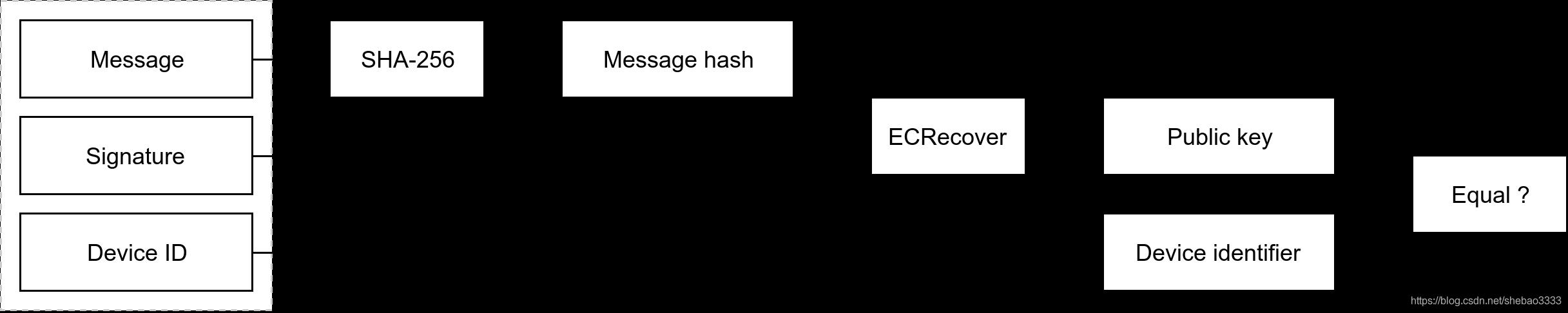 [外链图片转存失败,源站可能有防盗链机制,建议将图片保存下来直接上传(img-DDluZLzb-1580862797777)(ethereum-iot-device-management/verify.png)]