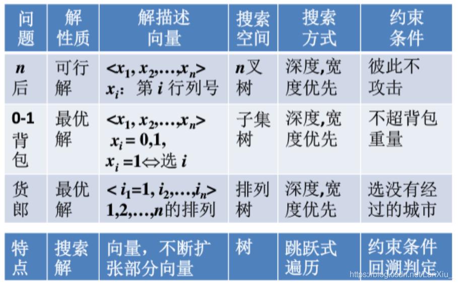 回溯算法的典型例题和适用特点