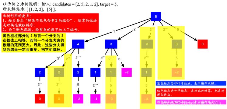 这里借用Leetcode上一位大佬的图片来帮助理解
