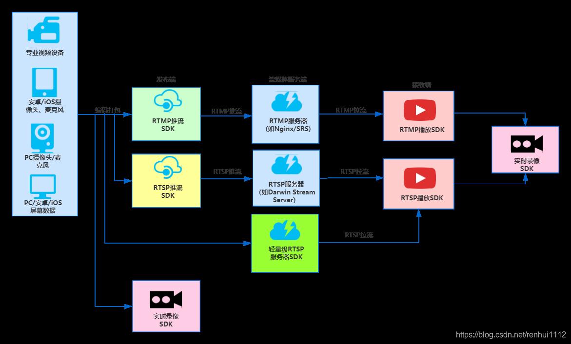 RTSP/RTMP推拉流SDK概览图