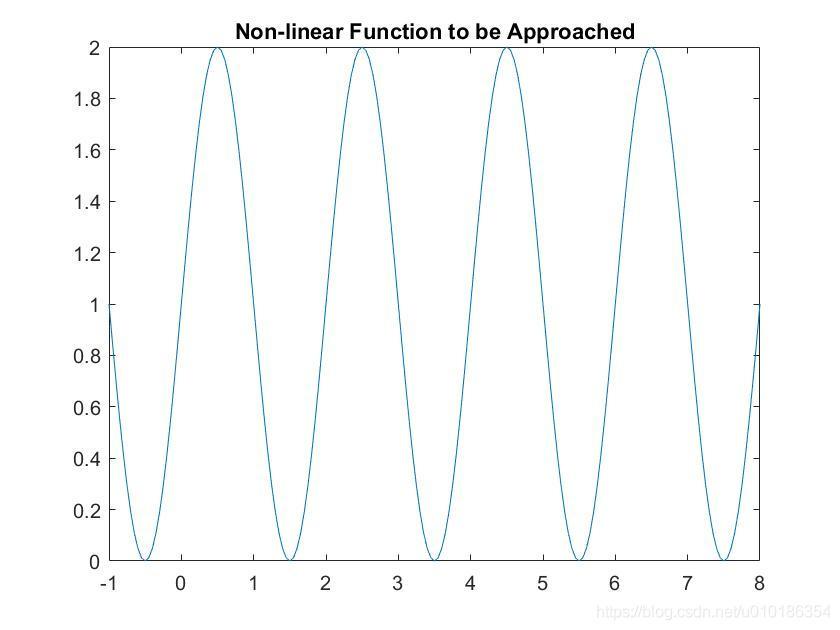 逼近的非线性函数曲线