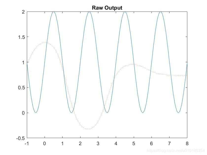 神经网络输出曲线和原函数的对比图