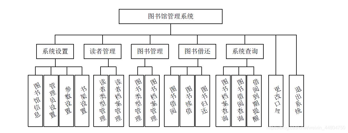系统结构功能图
