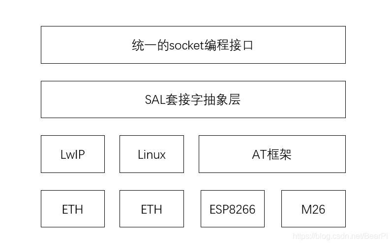 SAL网络架构