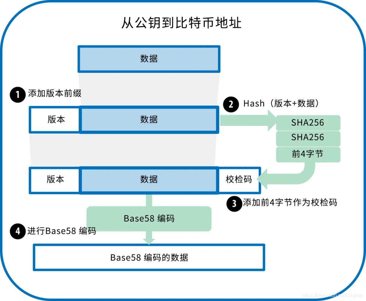 Base58 编码流程