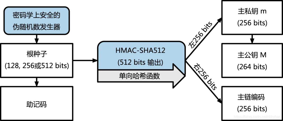 创建主密钥以及HD钱包地主链代码的过程