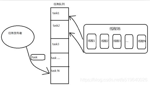 线程池原理图.png