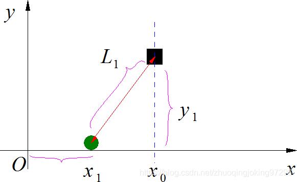 滑块移动距离与声源和接收传感器之间的距离关系