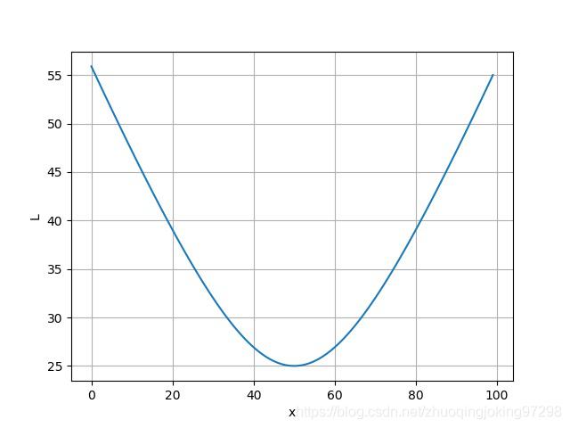 横向运动距离 与直线距离之间的关系曲线