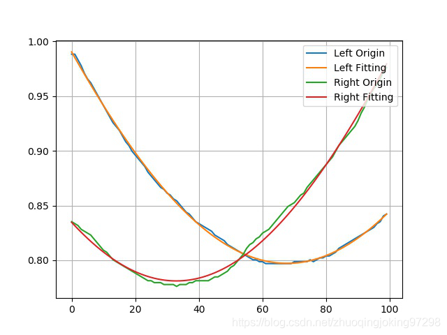 左右两个声道原始数据和参数估计后的拟合数据