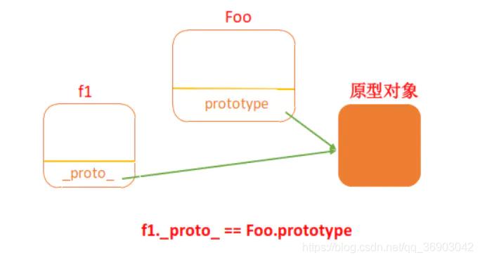 [外链图片转存失败,源站可能有防盗链机制,建议将图片保存下来直接上传(img-ahuVpxas-1581046089380)(H:\编程笔记\前端面试整理\images\原型\instanceof.jpg)]