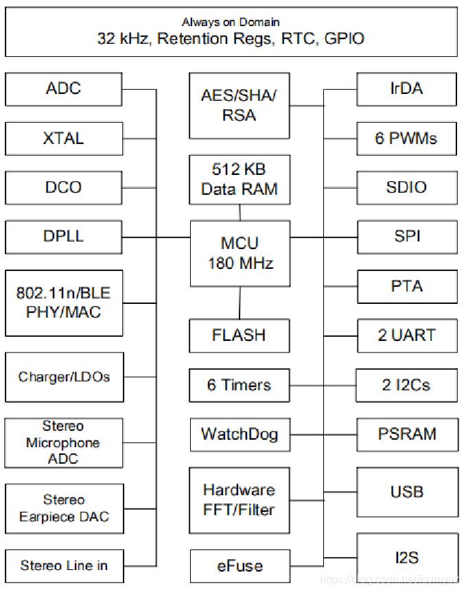 BK7251芯片框架图