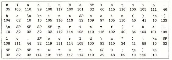 图1-2 hello.c的ASCII文本表示