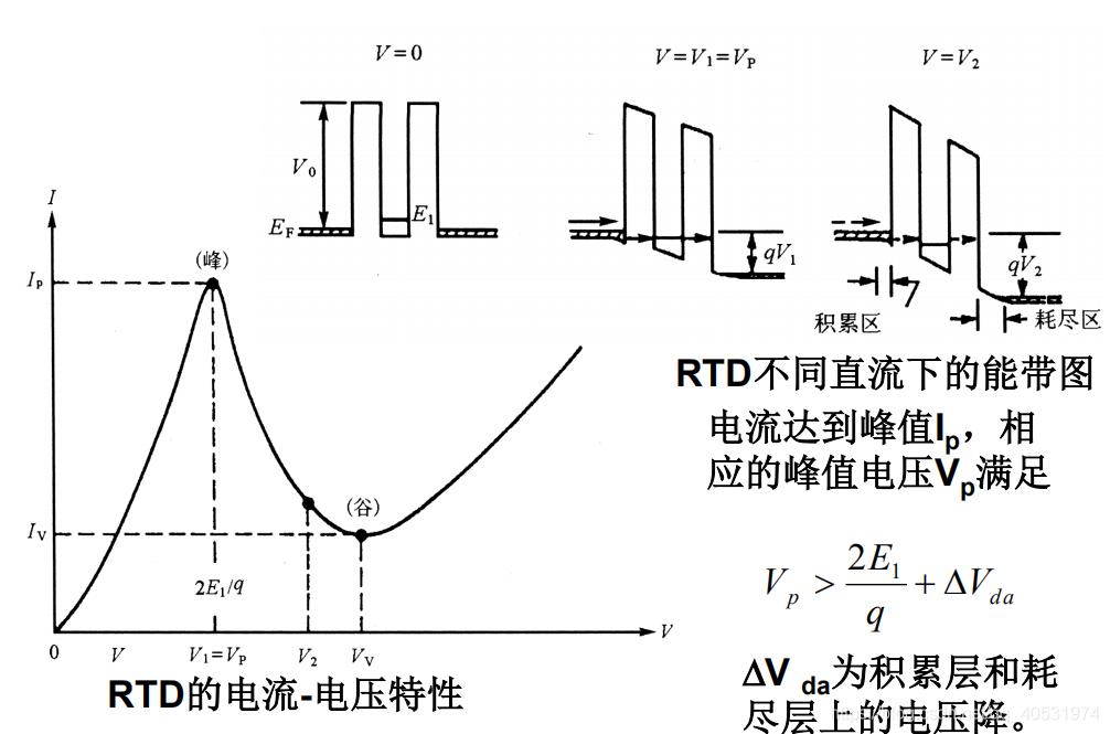 共振隧穿二极管的原理_激光二极管原理图解