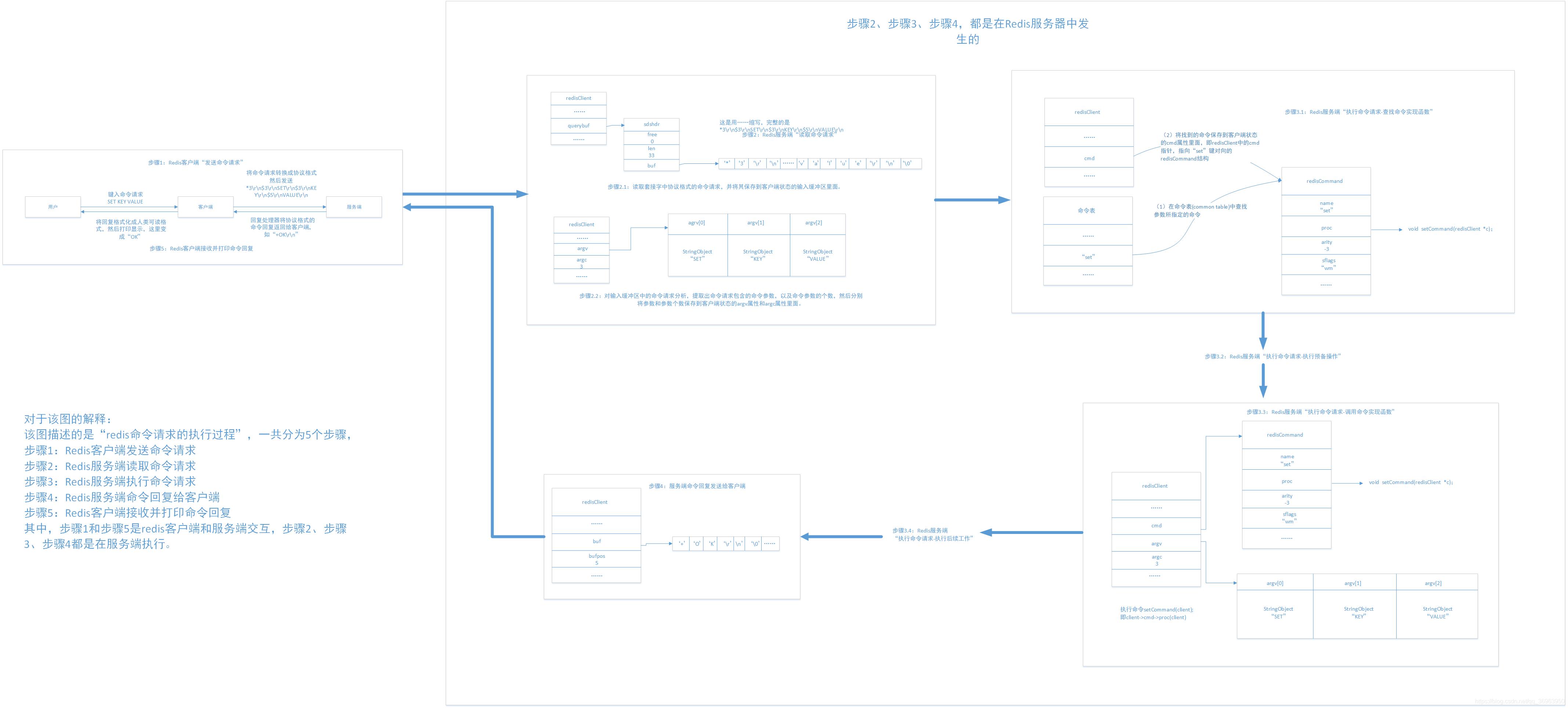 redis单机多实例的工作原理_努力工作图片