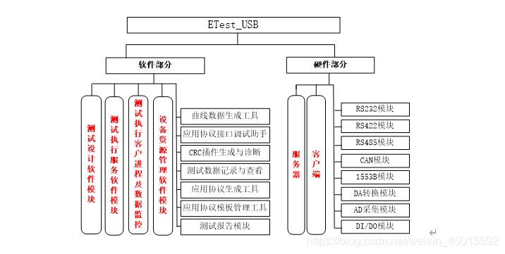 ETest_USB系统组成