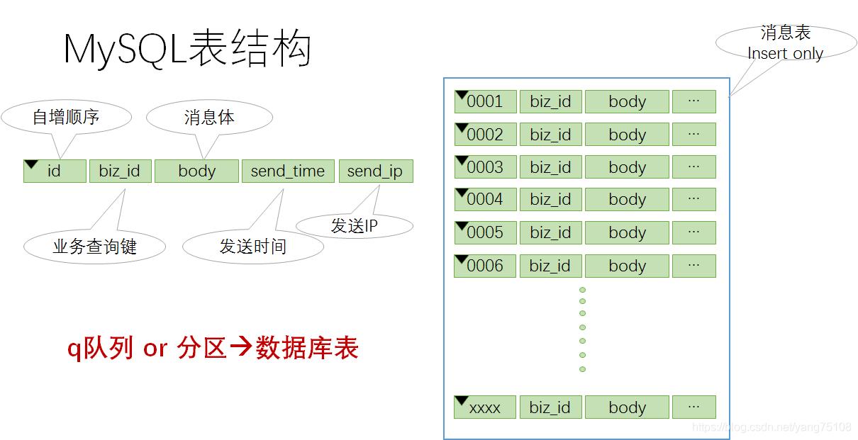 [外链图片转存失败,源站可能有防盗链机制,建议将图片保存下来直接上传(img-X4yQIoWr-1581484282750)(http://jskillcloud.com/img/post/20180706/mysql_table_modeling.png)]