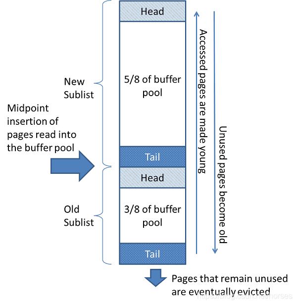 buffer pool