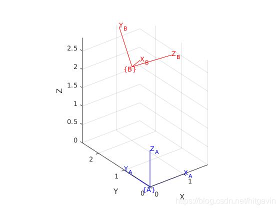 6. 机器人正运动学—齐次变换矩阵的三种解读插图(5)