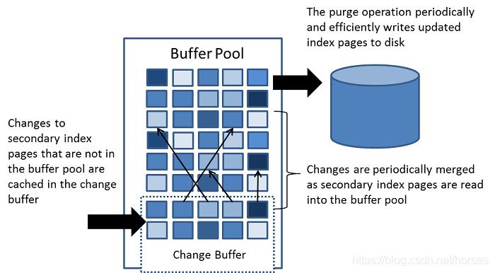 change buffer