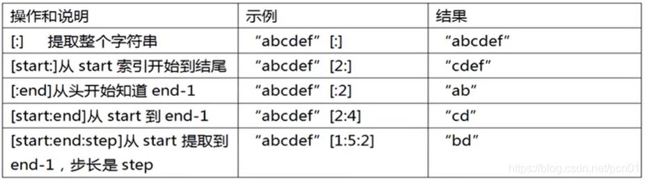 Python字符串切片