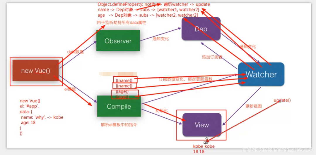 双向绑定的原理_双向绑定流程图