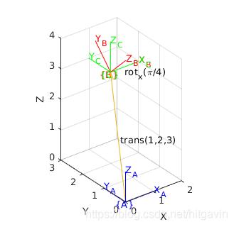 6. 机器人正运动学—齐次变换矩阵的三种解读插图(15)
