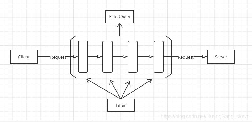 责任链模式流程图