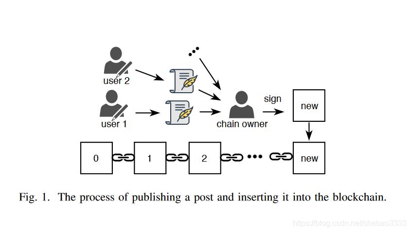 [外链图片转存失败,源站可能有防盗链机制,建议将图片保存下来直接上传(img-zRSr7c1A-1581644550770)(block-paper-11/infnote.png)]