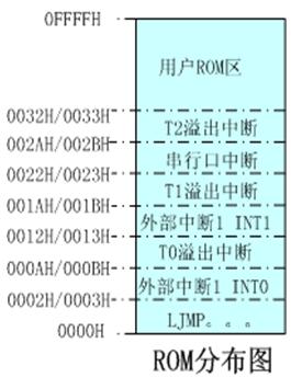 ROM分布图