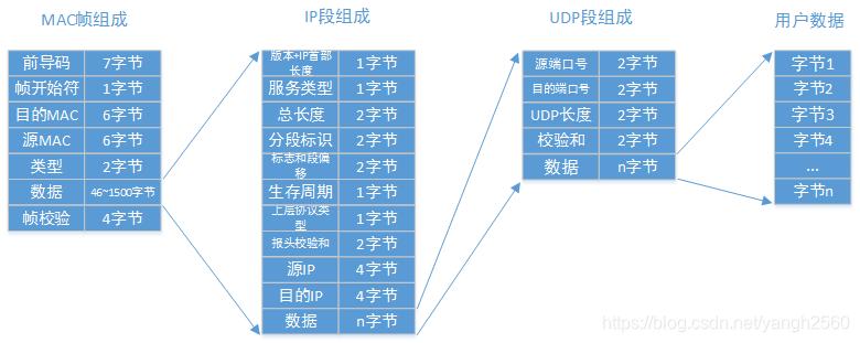 UDP协议下的MAC帧结构