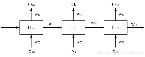 RNN-simple.png
