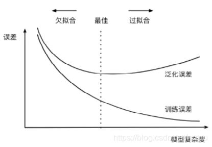 模型复杂度和误差的关系