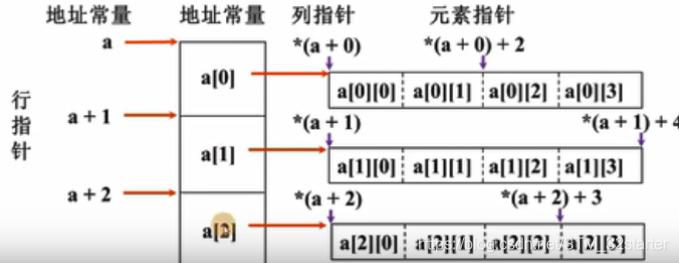 二维数组逻辑结构