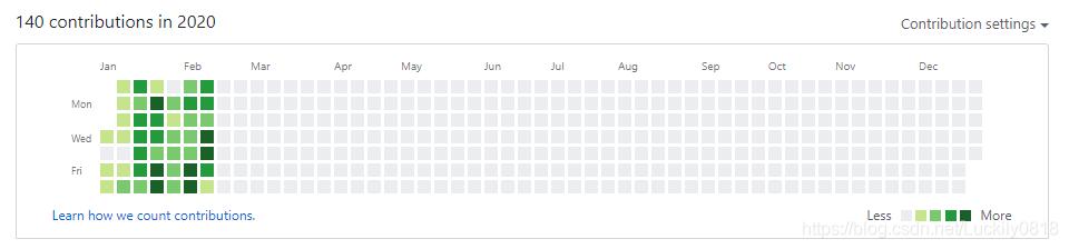 GitHub记录