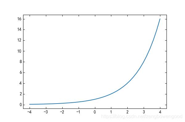 图 1 a=2