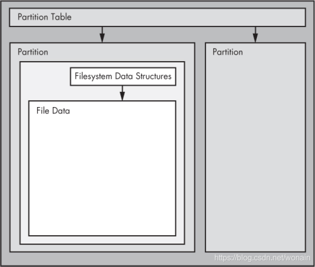 磁盘与磁盘分区、分区表、文件系统的关系