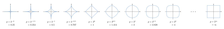 直线到中心原点的距离