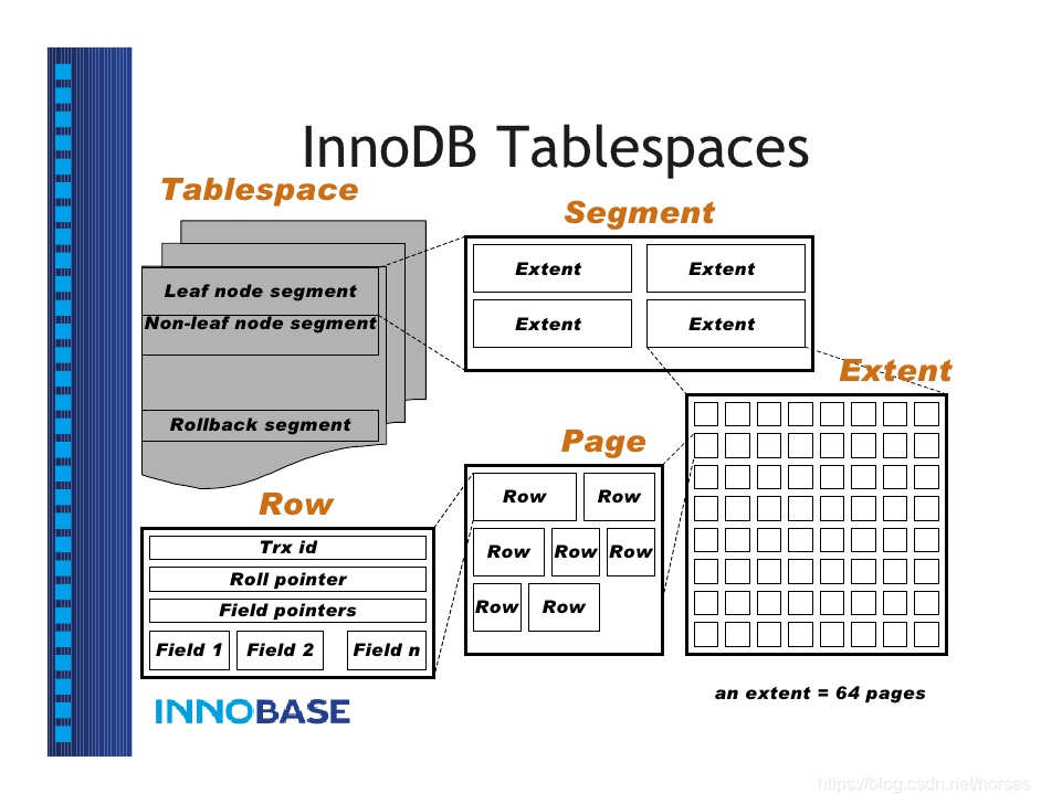 tablespace