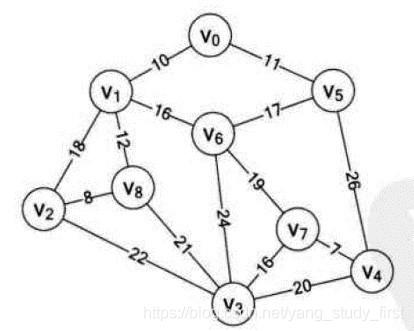数据结构与算法(图的遍历与最小生成树)