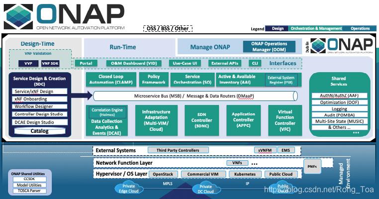 图 1: ONAP平台架构 (Dublin版本)