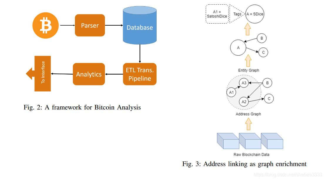 [外链图片转存失败,源站可能有防盗链机制,建议将图片保存下来直接上传(img-nUadSSF7-1582211164129)(block-paper-12/bitcoin-analysis.png)]