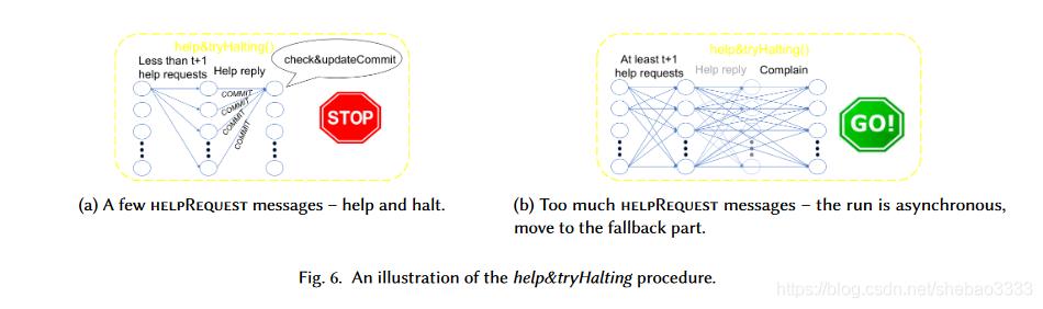 [外链图片转存失败,源站可能有防盗链机制,建议将图片保存下来直接上传(img-GjBtiSW6-1582211164133)(block-paper-12/linear-byzantine.png)]