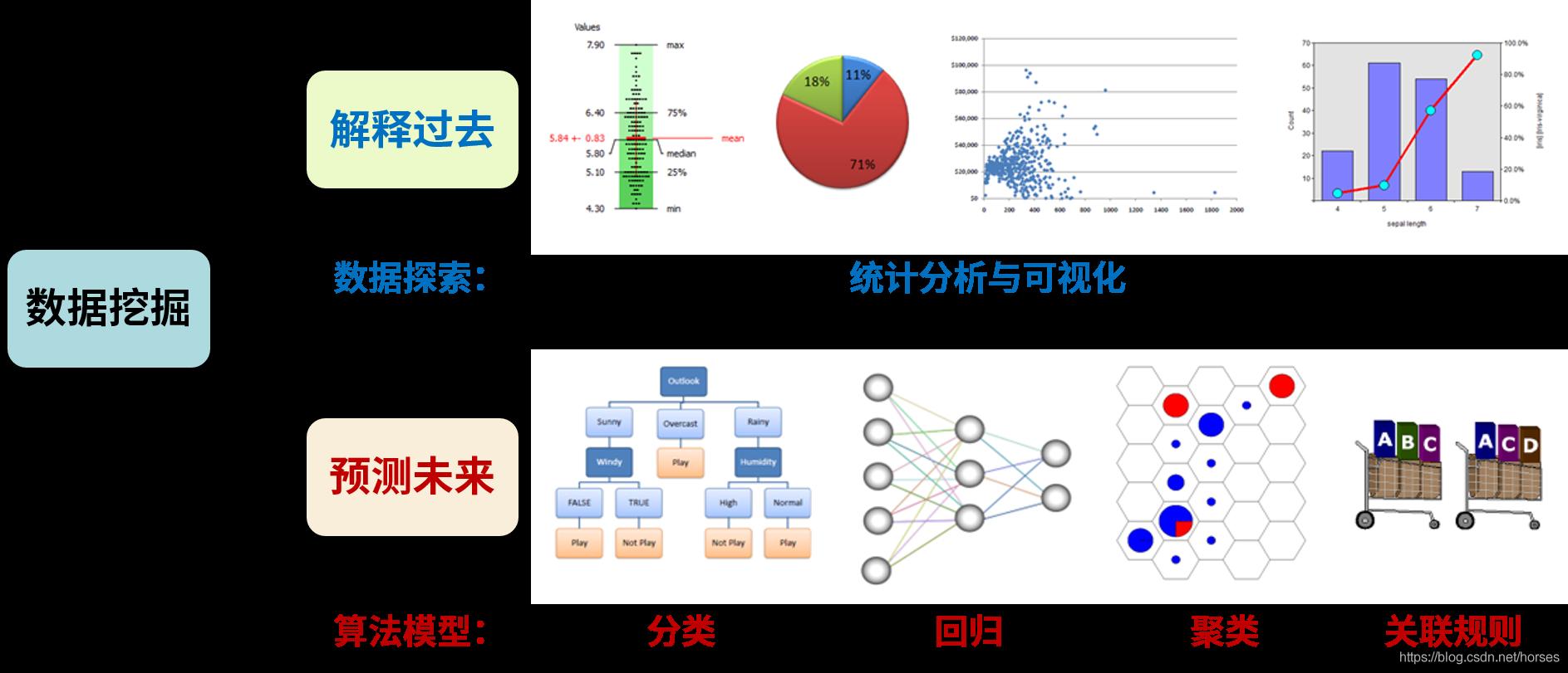 data minig