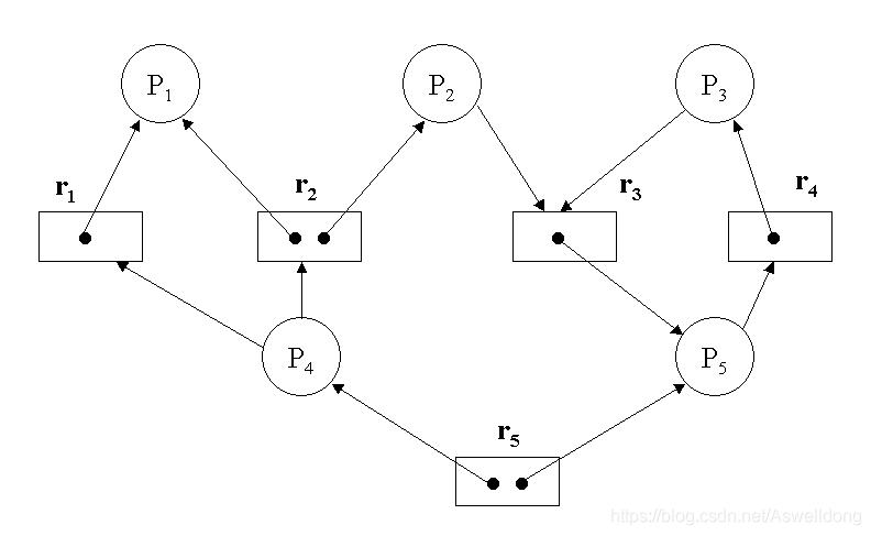 资源分配图