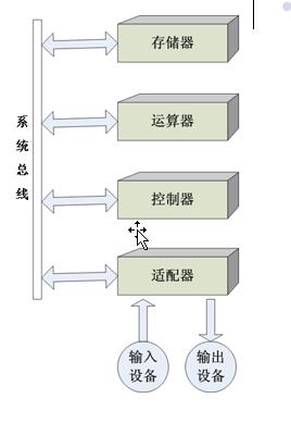 云计算机教室的原理和组成_计算机组成原理薛胜军