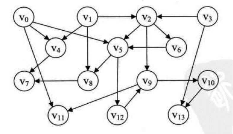 数据结构与算法(图的最短路径与拓扑排序)